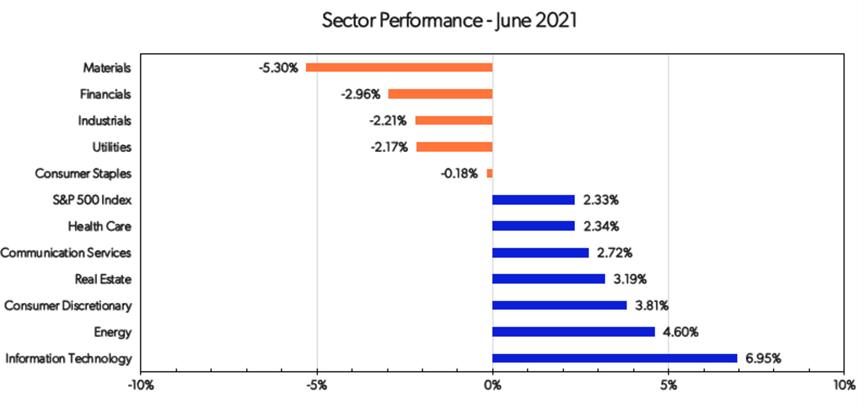 Sector Chart
