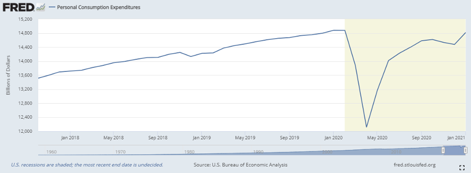 Chart: Personal Consumption Expenditures in Billions of Dollars, Seasonally Adjusted Annual Rate.